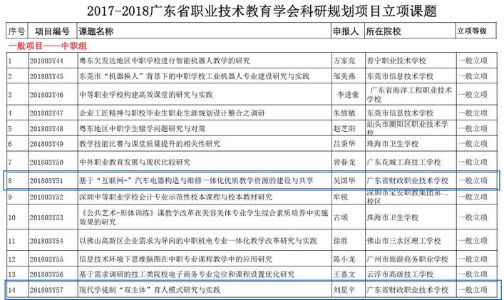 我校教师申报的科研课题获得广东省职教学会立项