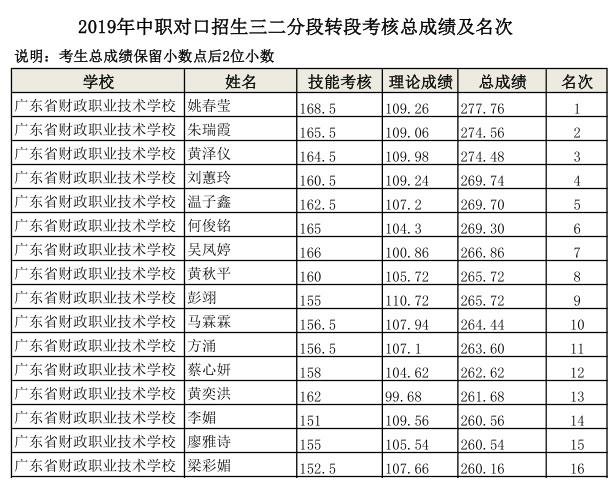 关于公示广州民航职业技术学院2019年三二分段转段考核考生成绩的通知