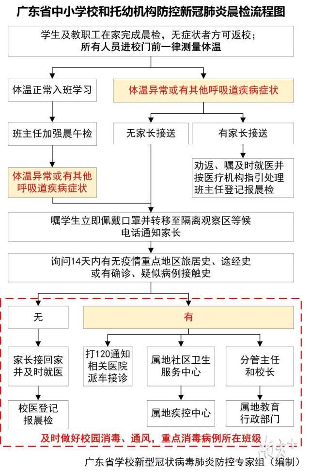 说明: 广东省中小学校和托幼机构防控新冠肺炎晨检流程图。