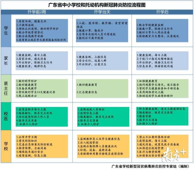 说明: 广东省中小学校和托幼机构新冠肺炎防控流程图。