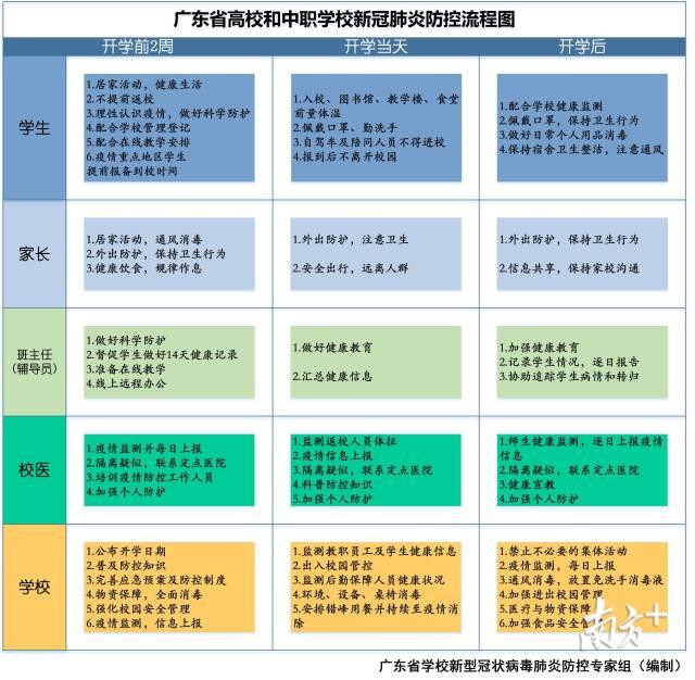 说明: 广东省高校和中职学校新冠肺炎防控流程图。